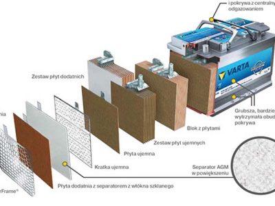 Budowa akumulatora ołowiowego